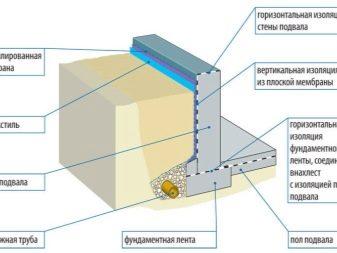 Impermeabilizzazione seminterrato: come rendere l'interno ...