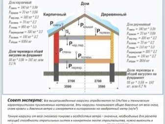 Bekannt Dachsparren-System (115 Fotos): Rahmen, Montage von Sparren und CO46