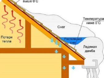 Berühmt Dachsparren-System (115 Fotos): Rahmen, Montage von Sparren und BQ67