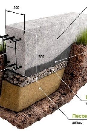 Istruzioni dettagliate per la costruzione della fondazione di una casa di legno