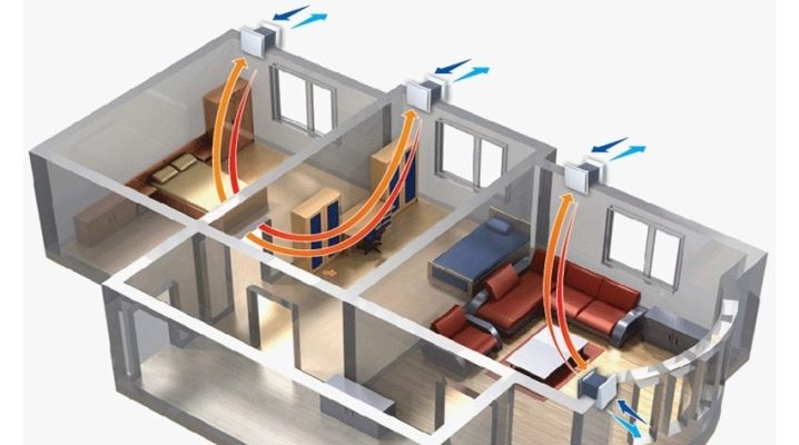 Purpose and principle of operation of general ventilation