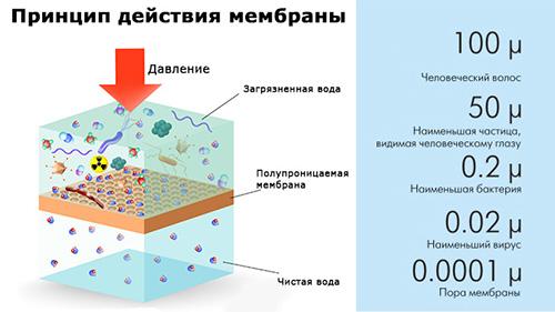 Spajanje membrane s reverznom osmozom