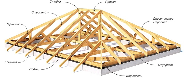 Truss System Of The Hip Roof 48 Photos Scheme Calculation Of The Area And The Drawing Rafters With Support On The Floor Beams Hanging Elements And Structure Design