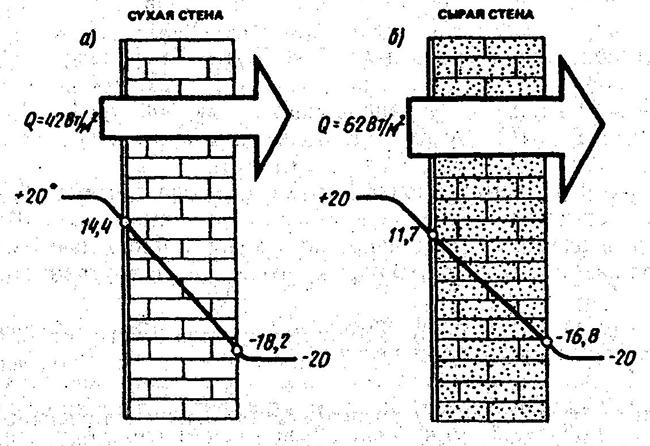 conductivit thermique des briques valeur du coefficient indicateurs de r sistance des. Black Bedroom Furniture Sets. Home Design Ideas