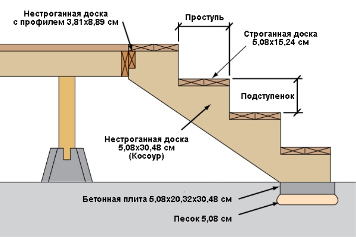 Ritning av en betong veranda