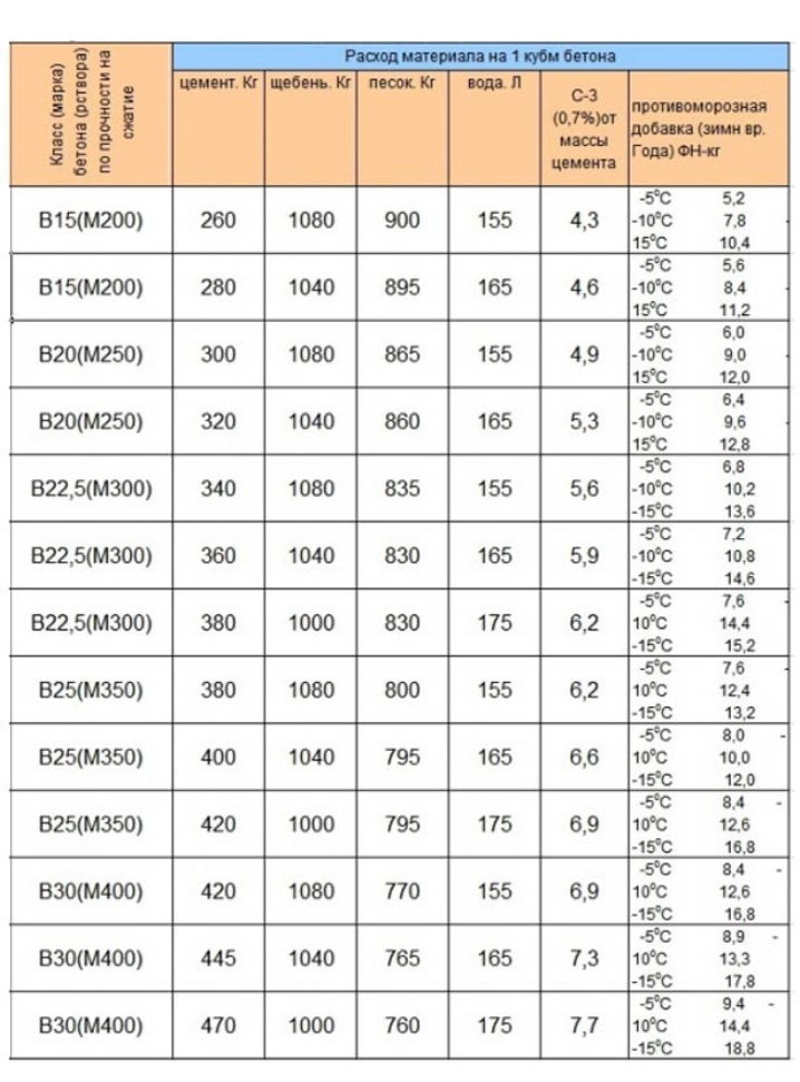 Бетон V20 M250 - пропорции