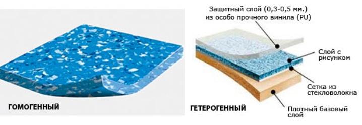Lager - heterogen och homogen linoleum