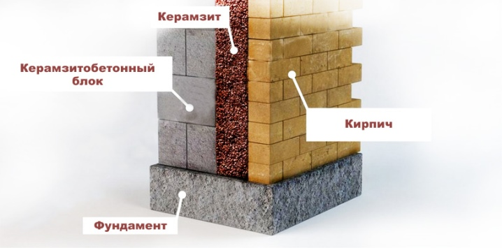 Expanded clay for thermal insulation