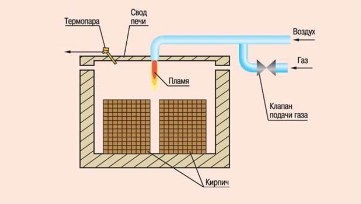 مخطط فرن الطوب على الغاز