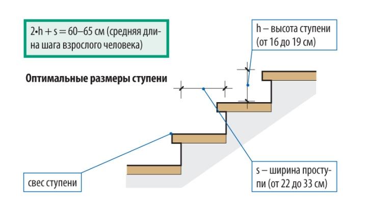 Bredden på stegen i betongens veranda